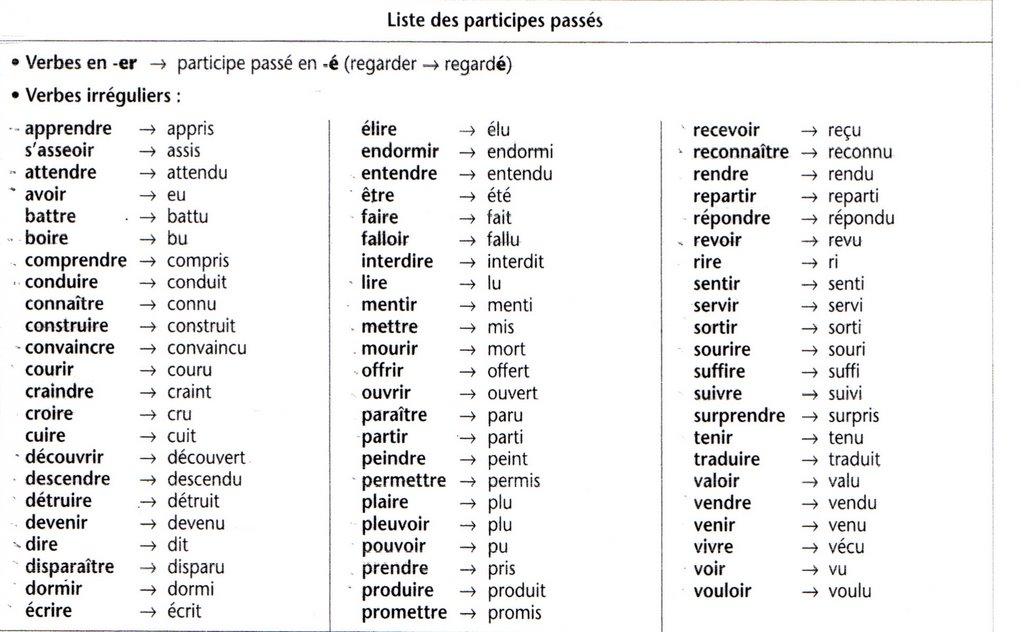 El Verbo Passé Composé Generalidades Y Usos Sjbfrances